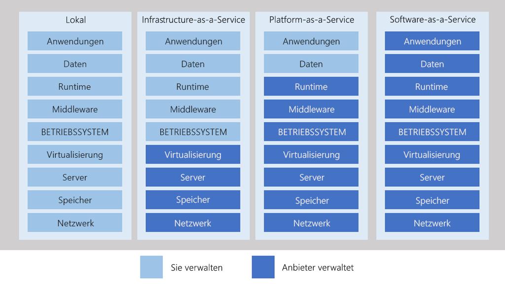 Darstellung der Verantwortlichkeiten fuer IT-Sicherheit in Azure
