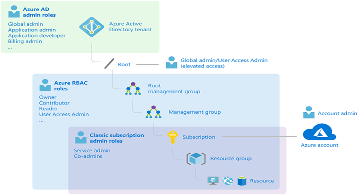 Azure Active Directory Roles vs. Azure RBAC Roles